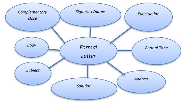Middle school essay graphic organizer