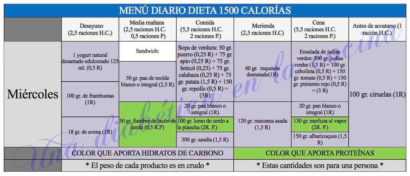 dieta 1500 calorias menu semanal 5 comidas