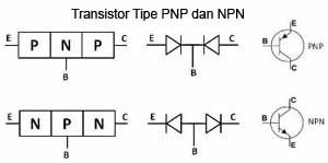 Transistor adalah komponen elektronika semikonduktor yang memiliki  Pengertian Transistor dan Fungsinya