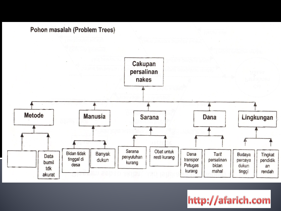 Contoh Diagram Tulang Ikan Masalah Kesehatan Ibu Dan Anak