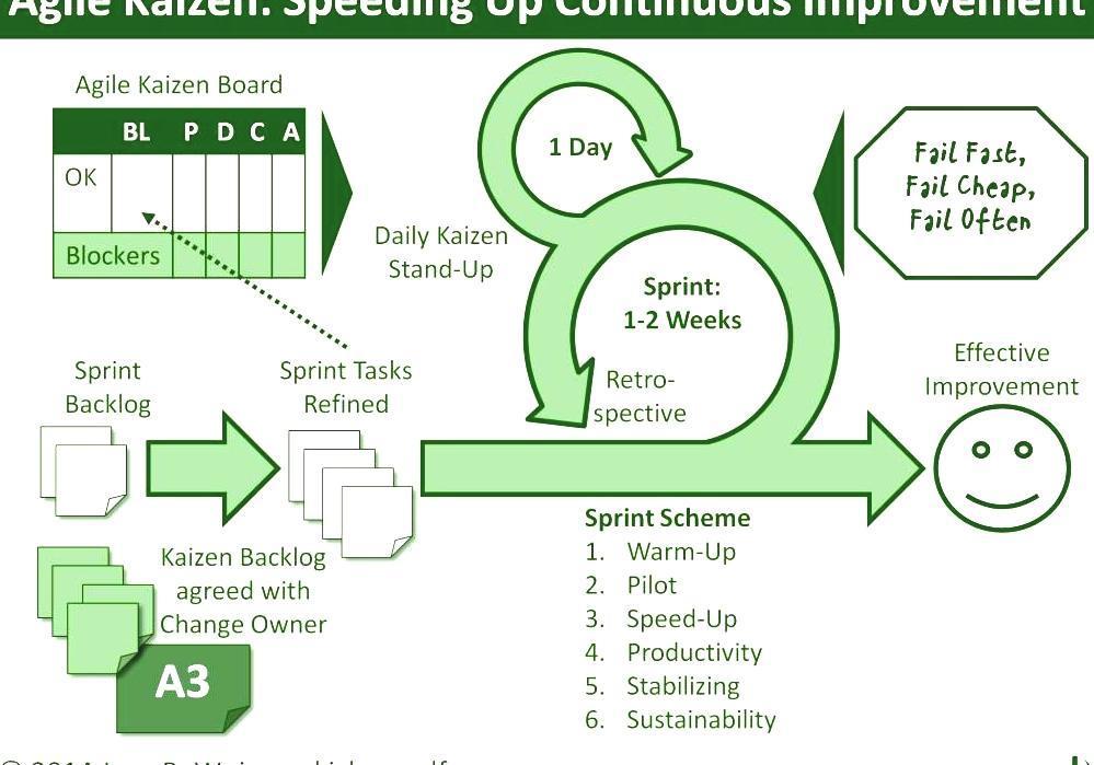 definition of kaizen continuous improvement