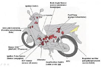 sistem kerja EFI ~ info otomotif terbaru