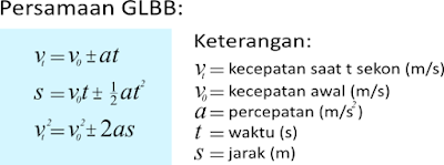 Rumus GLBB SMP K13
