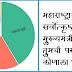 चला पटापट मतदान करा ! महाराष्ट्राचा भावी सर्वोत्कृष्ठ मुख्यमंत्री म्हणून तुमची पसंती कोणाला?