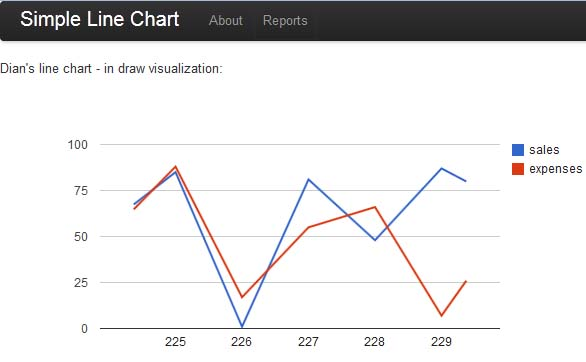 Code Contribution: Simulation of Google Line Chart real