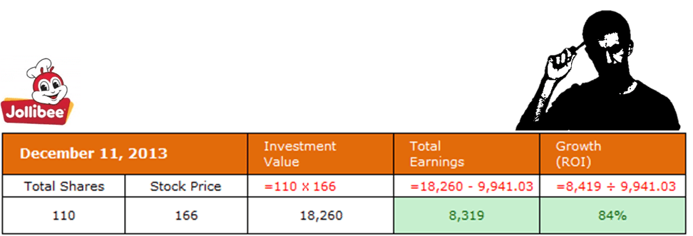 Jollibee Shares December 2013