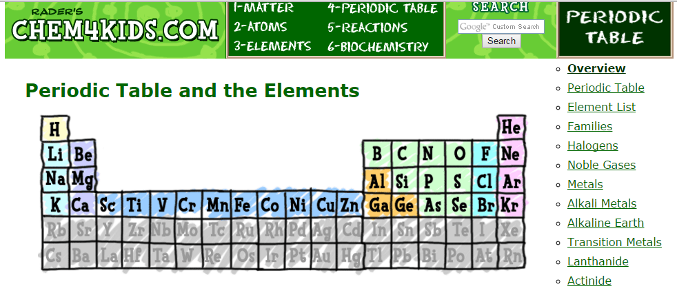 Tech Tools 4 Edu Tt4e Super Cool Science Matter Atoms Periodic