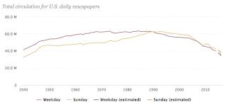 Fishwrap: Newspaper Circulation At 77-Year Low
