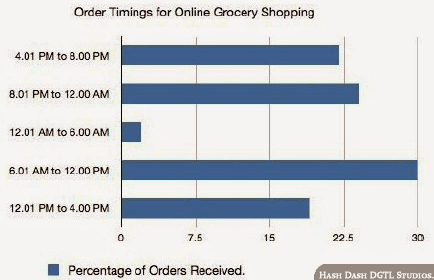 Order Timings for Online Grocery Shoppers