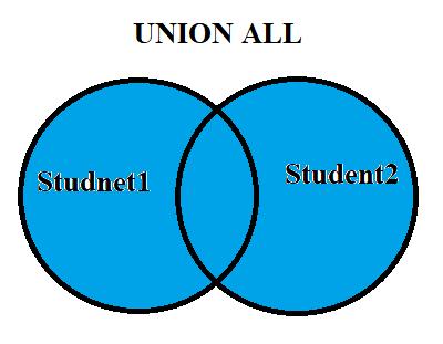 SQL UNION ALL Operator