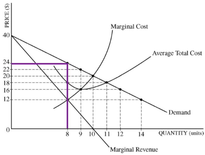Econowaugh AP: 2011 AP Microeconomics Exam FRQ #1