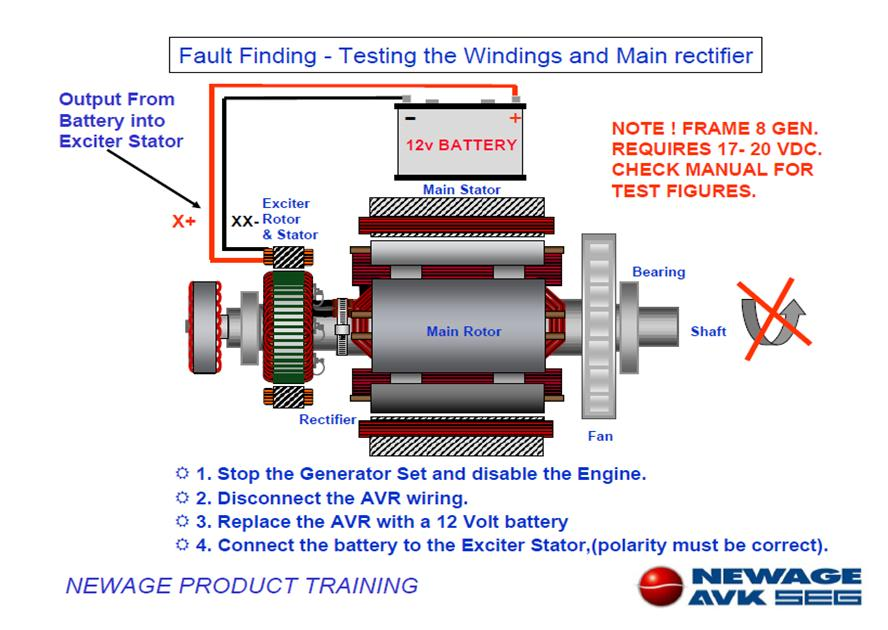 We Engineers Diesel Generator alternator fault finding manual