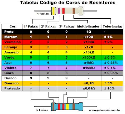 Tabela de código de cores de resistores