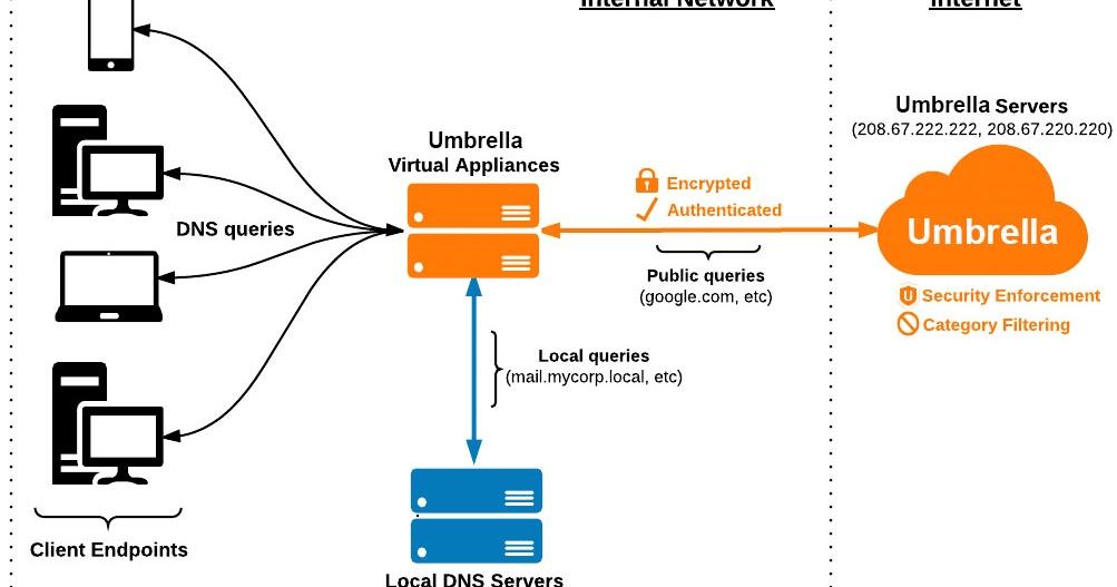 Snooze Security: OpenDNS Virtual Appliance monitoring via Slack