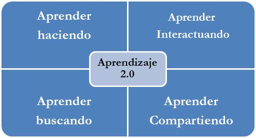 Componentes del Aprendizaje 2.0
