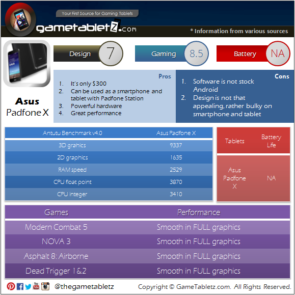 Asus Padfone X benchmarks and gaming performance