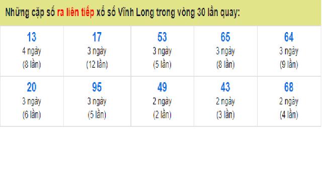 Những cặp số ra liên tiếp xổ số Vĩnh Long trong vòng 30 lần quay - Win2888vn