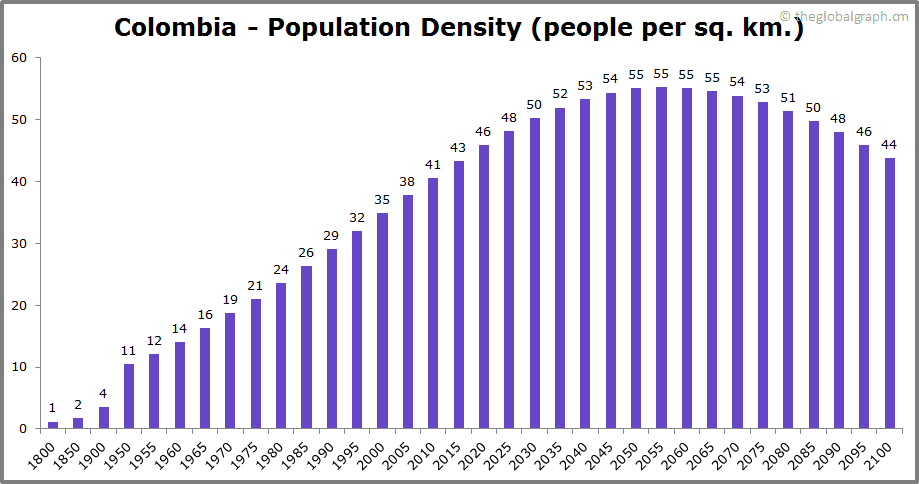 Colombia  Population Density (people per sq. km.)