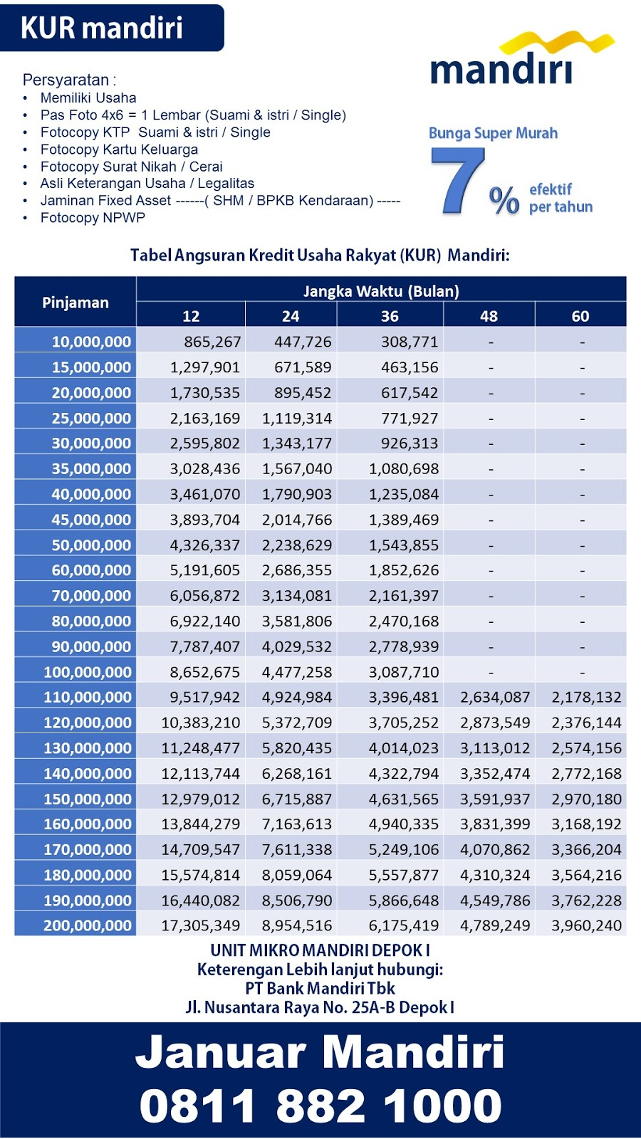 Tabel Angsuran Kredit Usaha Rakyat Kur Bank Mandiri Pinjaman Bank Mandiri Depok