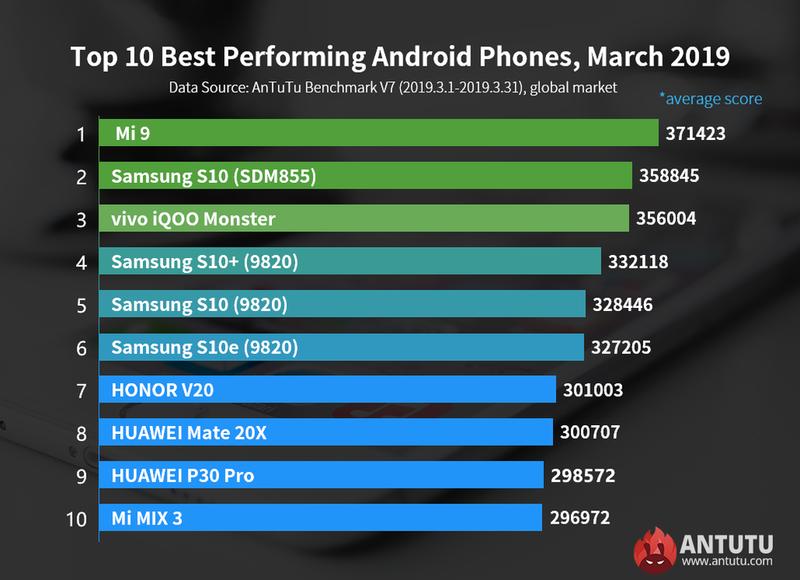 AnTuTu's top 10 smartphones in March