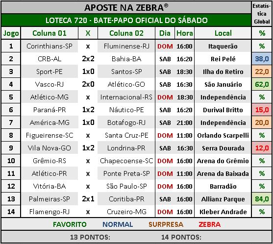 LOTECA 720 - BATE-PAPO OFICIAL DO SÁBADO 06