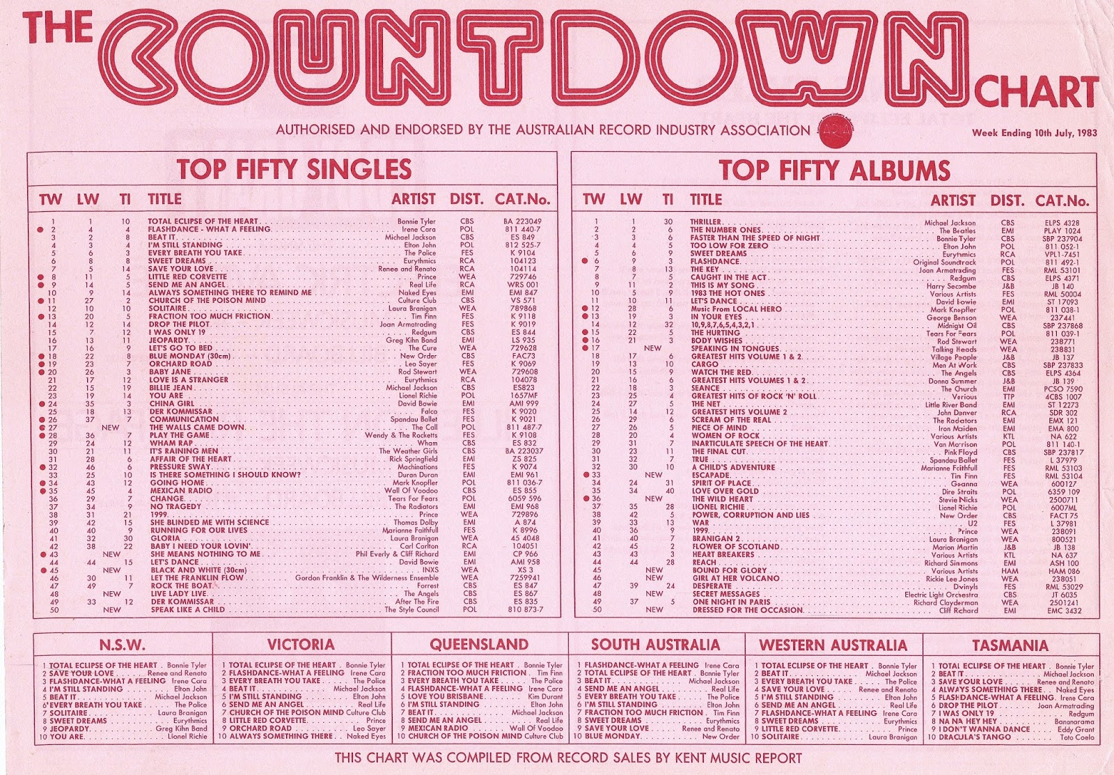 top 10 billboard charts july Download billboard hot 100 singles chart billboard hot 100 singles chart (6th january 2018) torrent download top 10 from the billboard hot 100rar.