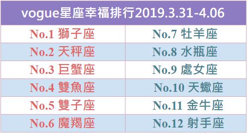 【vogue樂城】本周星座幸福排行2019.3.31-4.06