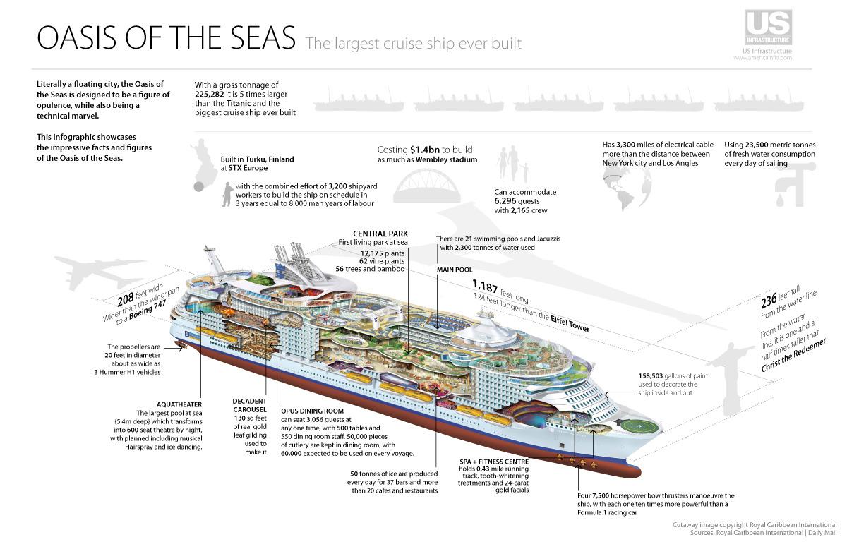 Mv Oasis Of The Seas Mighty Shipscom