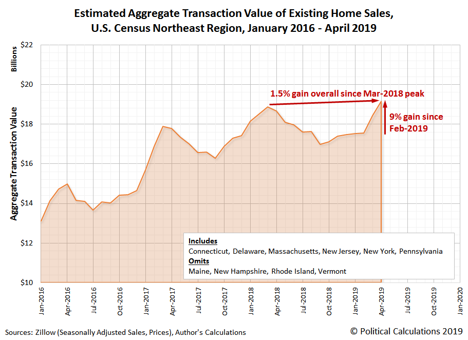 Estimated Aggregate Transaction Values for Existing Home Sales, U.S. Census Northeast Region, January 2016 to April 2019