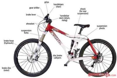 Istilah kompenen sepeda gunung (mtb) full suspensi. Sumber : goesbike. http://www.goesbike.com/articles/273/1/Struktur-sepeda-dan-komponen.html