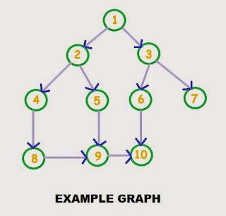 example graph, breadth first search