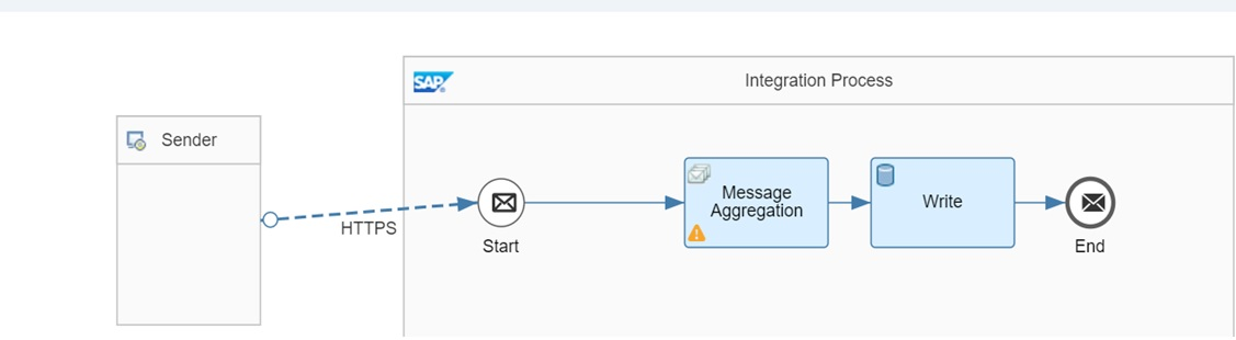 Message Aggregation in CPI   SAP Integration Hub