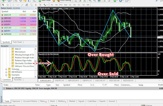 Panduan Trading Forex Menggunakan Indikator Stochastic