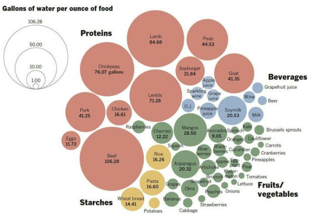 Gallons of water per ounce of food