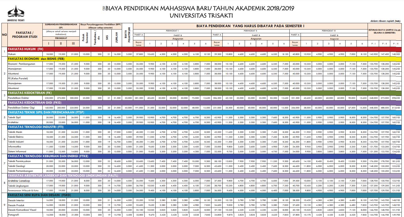 Biaya Kuliah Trisakti 2018 / 2019