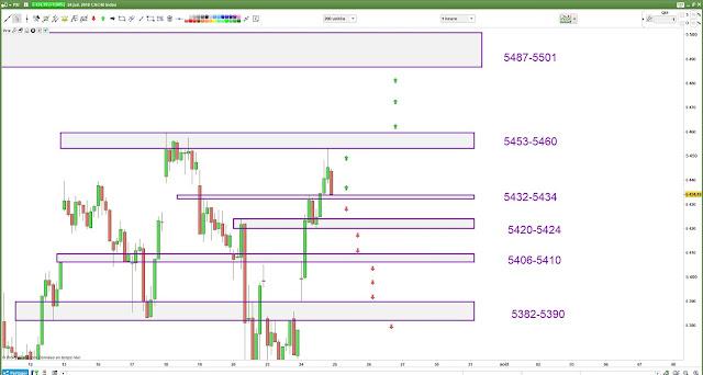 Matrice de trading Cac40 [25/07/18]