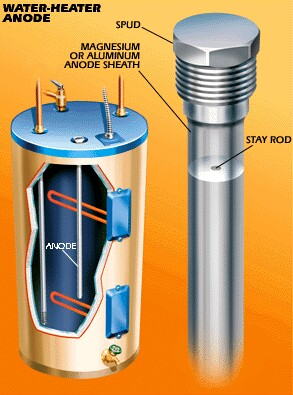 Image Result For How To Replace The Anode Rod In A Water Heater