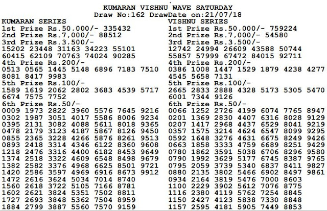 Kumaran Vishnu Sun Result-21-07-2018