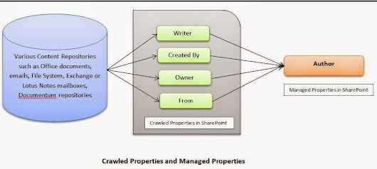 Crawled Properties and Managed Properties in SharePoint