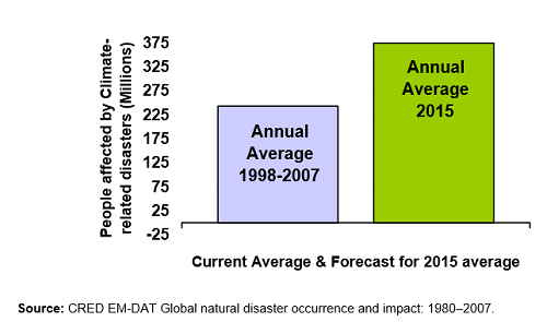 natural_disasters_2015_data_forecast