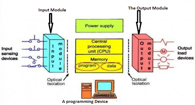 Components that make up a PLC system