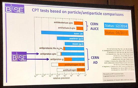 Status of antimatter searches for dark matter at CERN (Source: Chrisian Smorra, RIKEN, presentation)