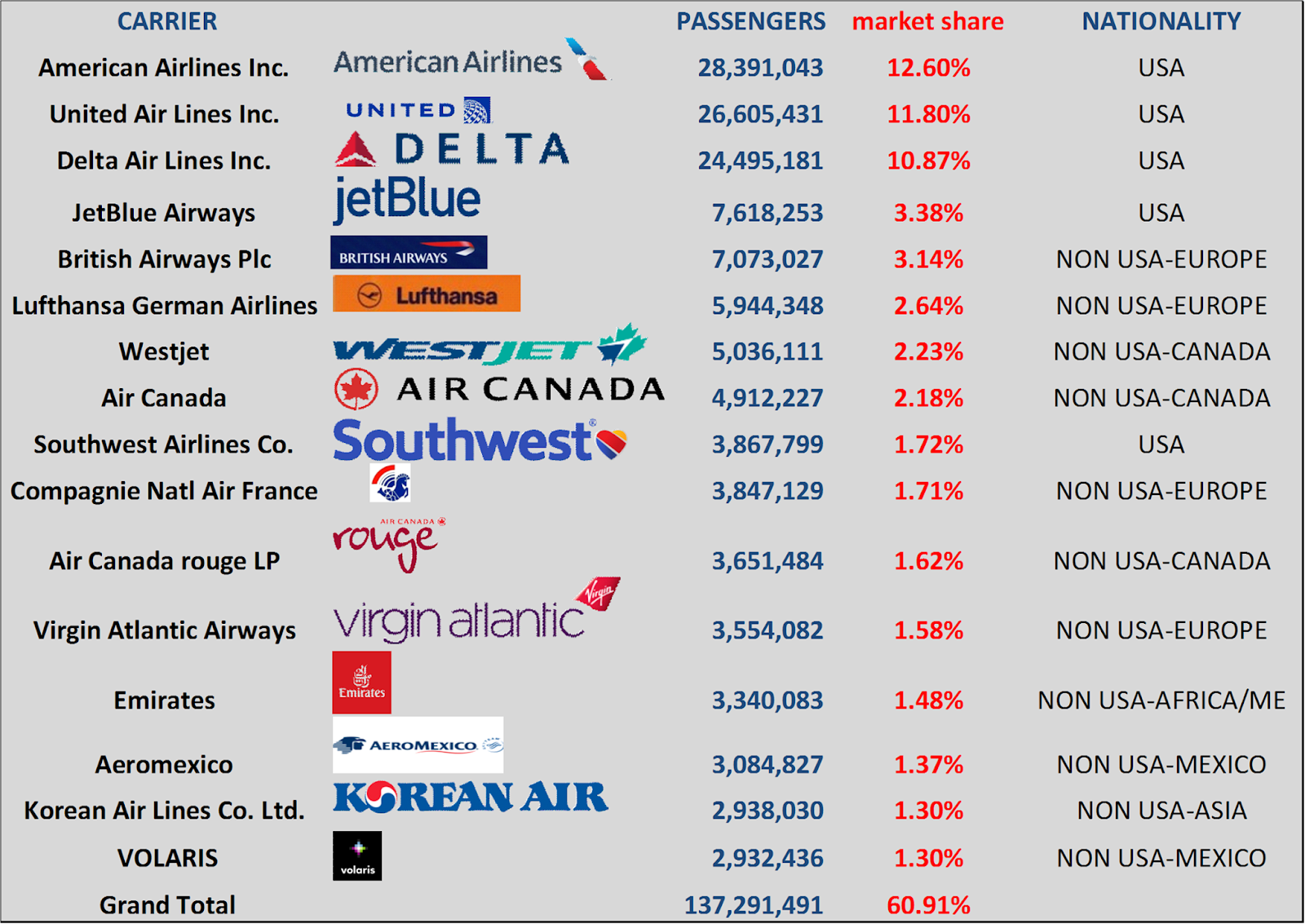 the majority of the traffic was carried by american airlines which are holding a 48 market share followed by european and asian airlines