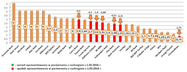 najlepsze lokaty bankowe ranking lokat kwiecień 2016 roku przegląd