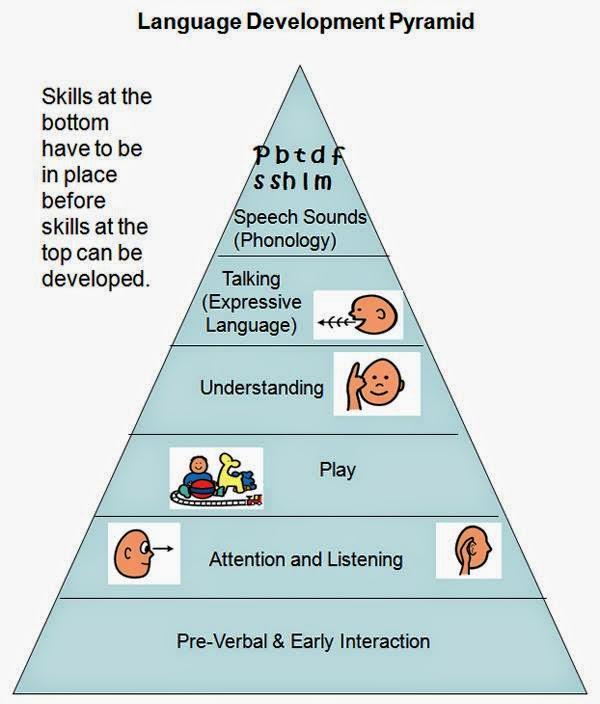 Because You Re Special Language Development Pyramid
