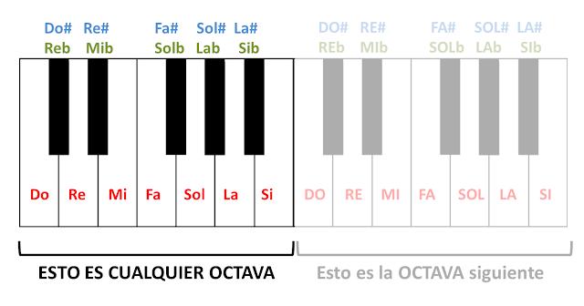 Una OCTAVA musical tiene 12 sonidos o notas musicales