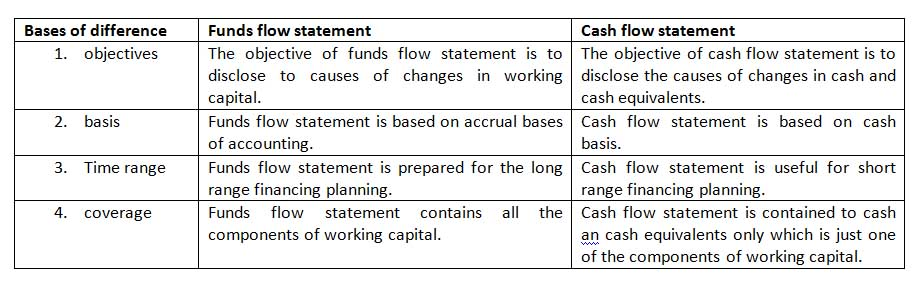 Distinction Between Funds Flow And Cash Flow Statement