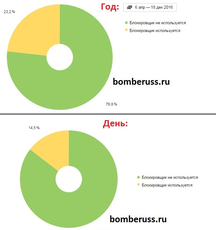 Статистика наличия блокировщика рекламы в браузерах посетителей