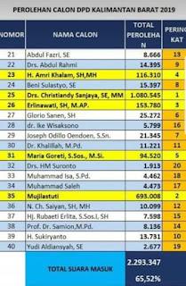 Dipastikan duduk di DPD mewakili Kalbar