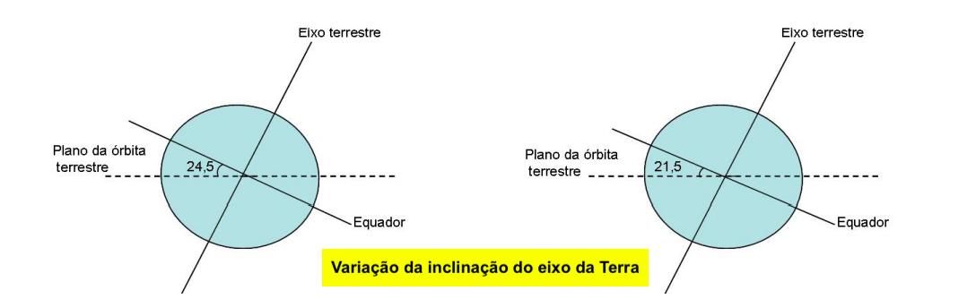 Variação da inclinação do eixo da Terra
